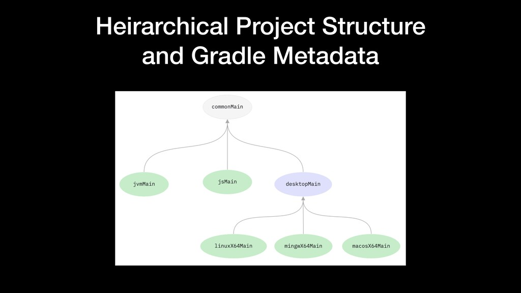 Heirarchical Project Structure and Gradle Metad...