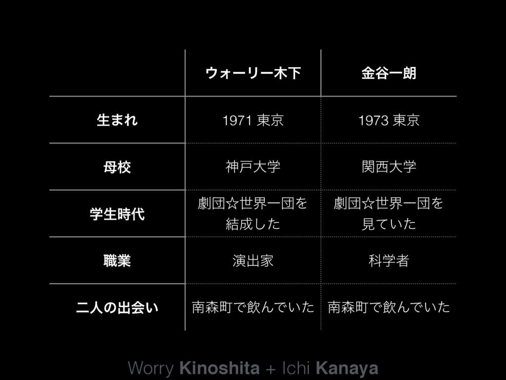 Worry Kinoshita + Ichi Kanaya ΥʔϦʔԼ ۚ୩Ұ࿕ ੜ·Ε ...