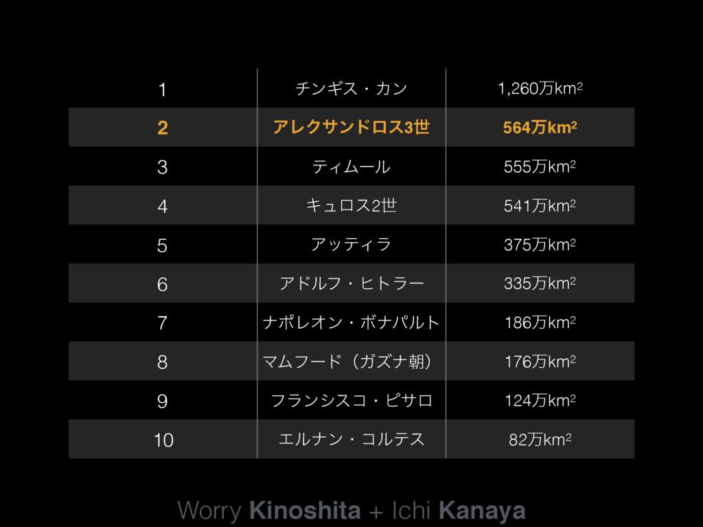 Worry Kinoshita + Ichi Kanaya 1 νϯΪεɾΧϯ 1,260ສk...