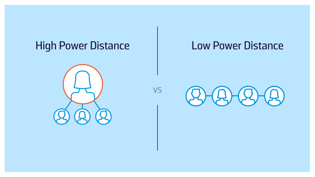 vs Low Power Distance High Power Distance