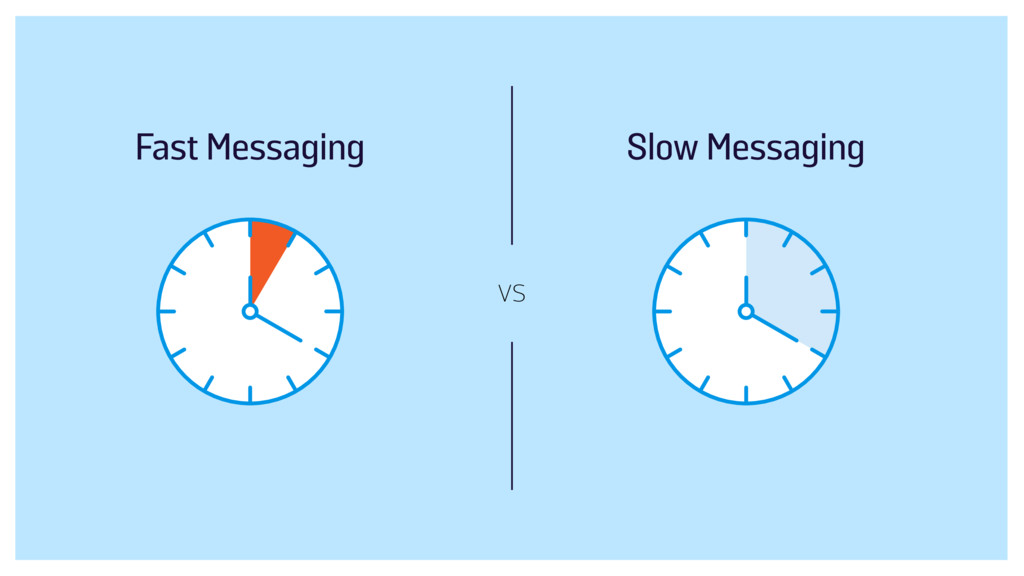 vs Slow Messaging Fast Messaging