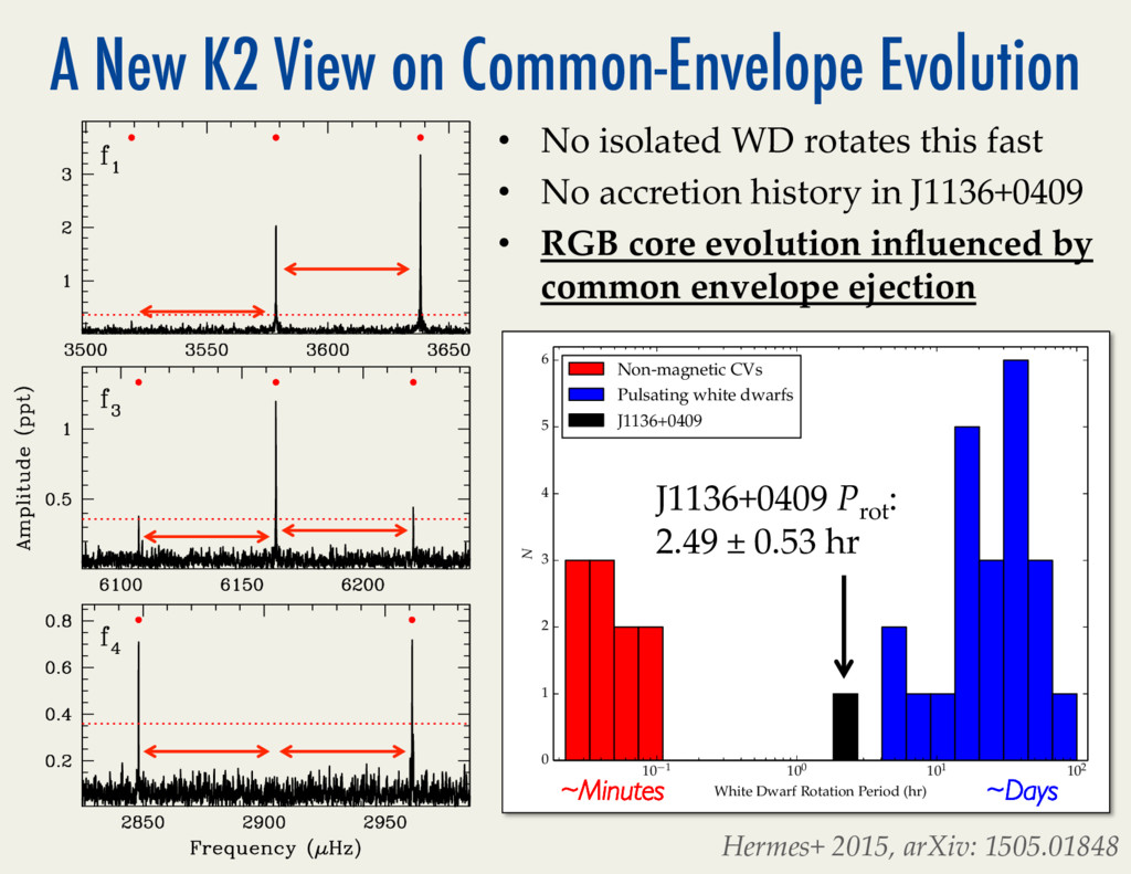 A New K2 View on Common-Envelope Evolution 10 1...