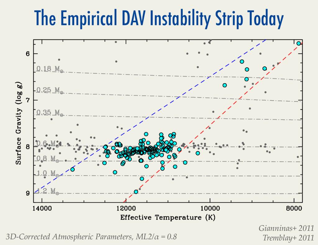 The Empirical DAV Instability Strip Today # Gia...
