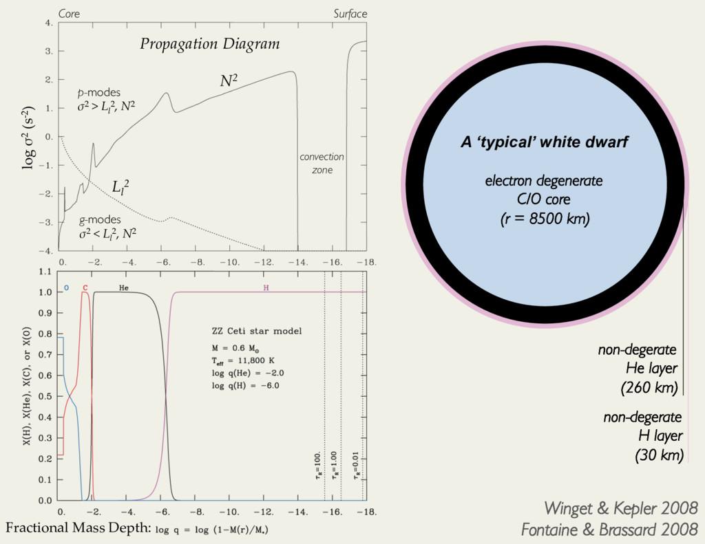 Winget & Kepler 2008 Fontaine & Brassard 2008 F...