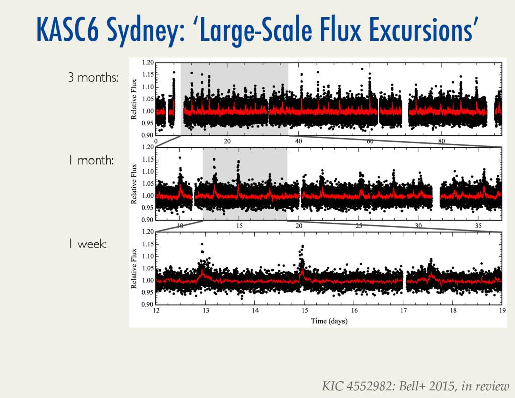 KASC6 Sydney: 'Large-Scale Flux Excursions' 2 B...