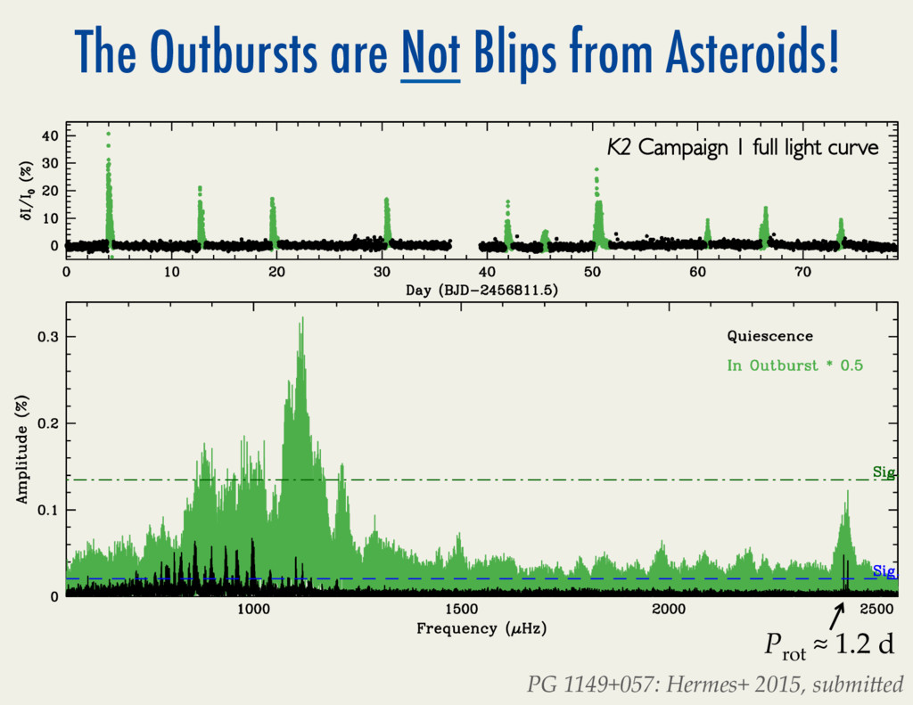 The Outbursts are Not Blips from Asteroids! PG/...