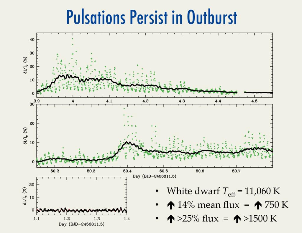 Pulsations Persist in Outburst • White*dwarf*T...