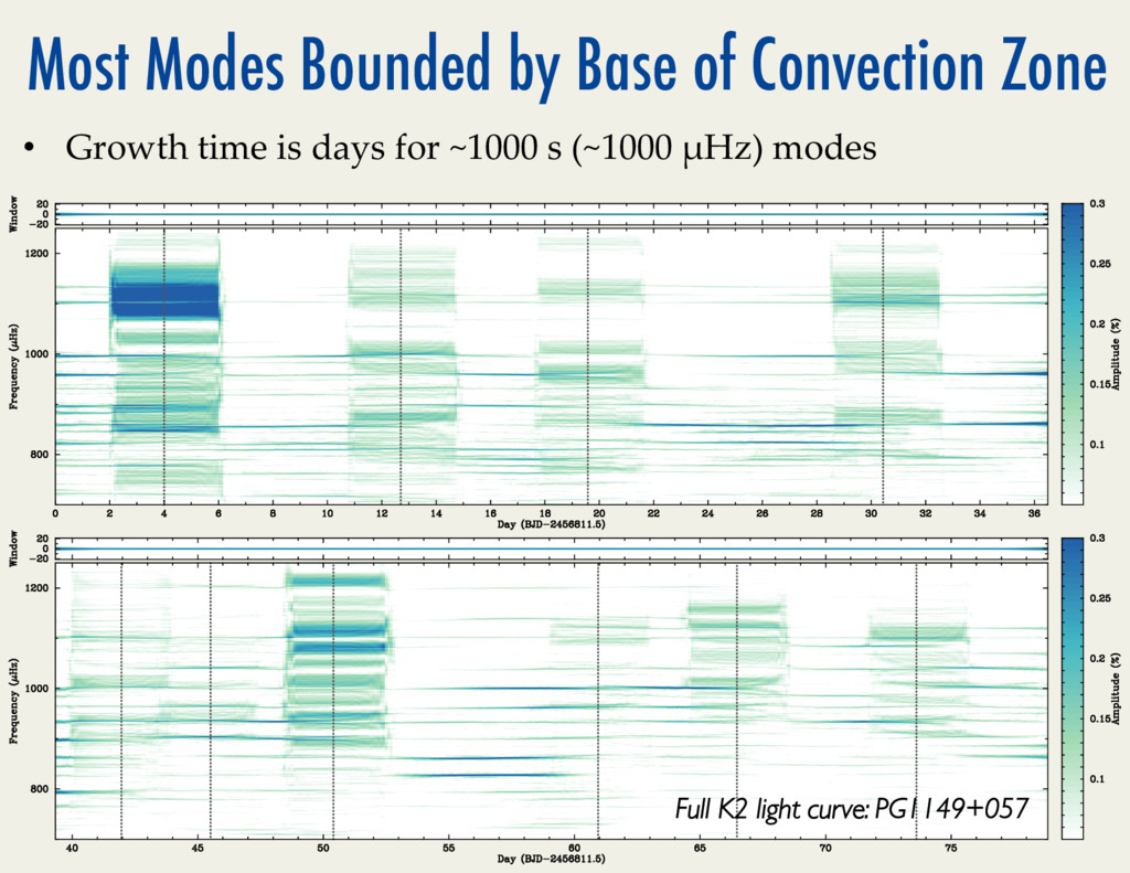 Most Modes Bounded by Base of Convection Zone •...