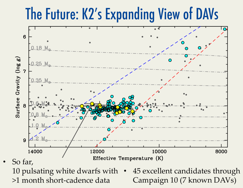 The Future: K2's Expanding View of DAVs • So*f...