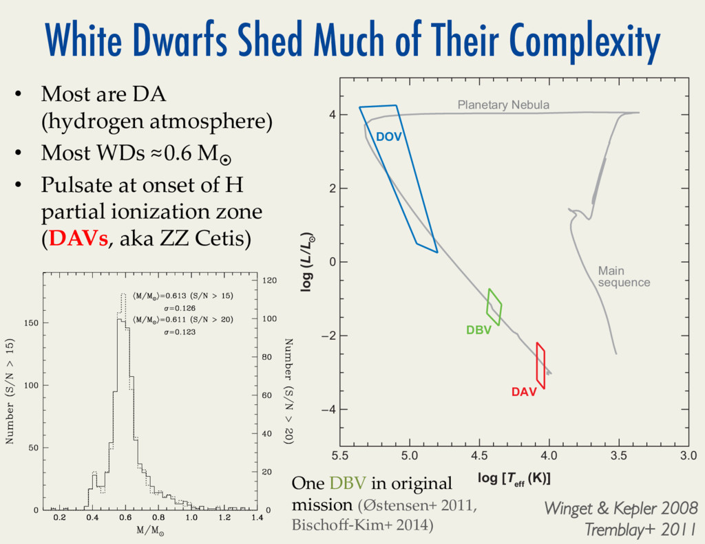 White Dwarfs Shed Much of Their Complexity • M...