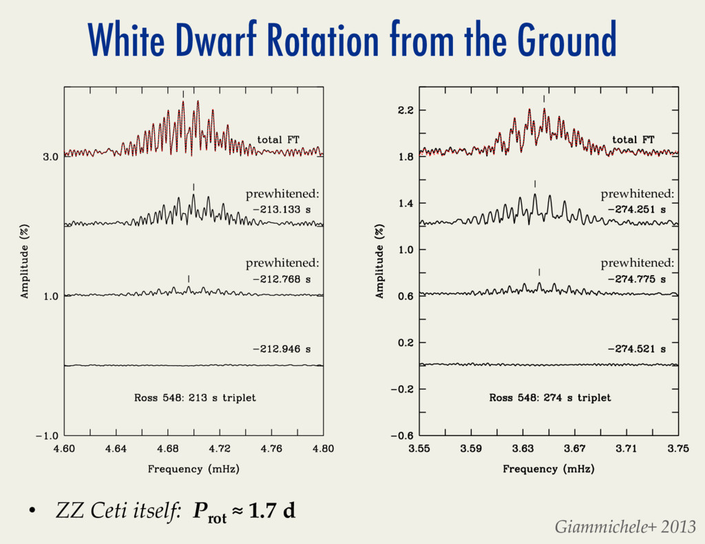 Ageing Low Mass Stars: From Red Giants to White...