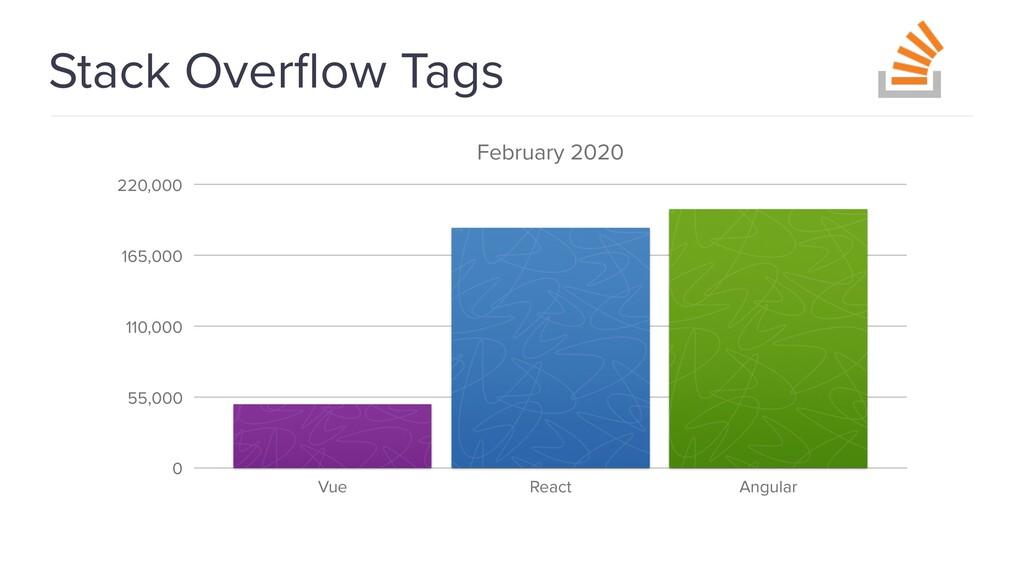 @spring_io #springio17 Stack Overflow Tags Febru...