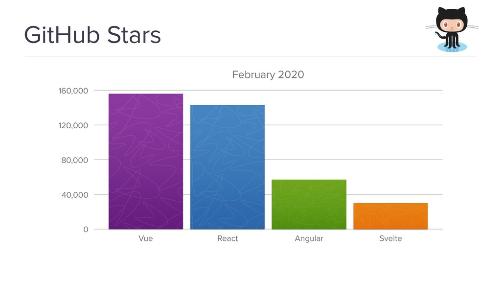 @spring_io #springio17 GitHub Stars February 20...