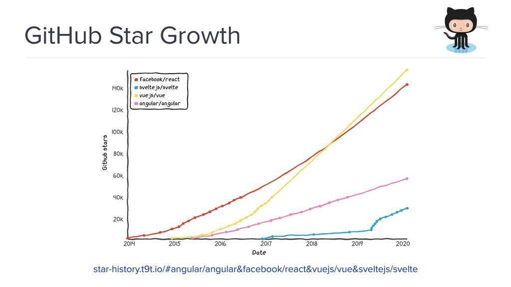 @spring_io #springio17 GitHub Star Growth star-...