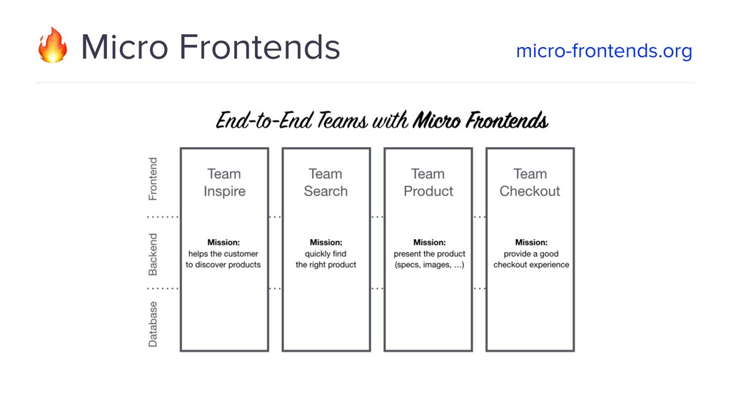 Micro Frontends micro-frontends.org