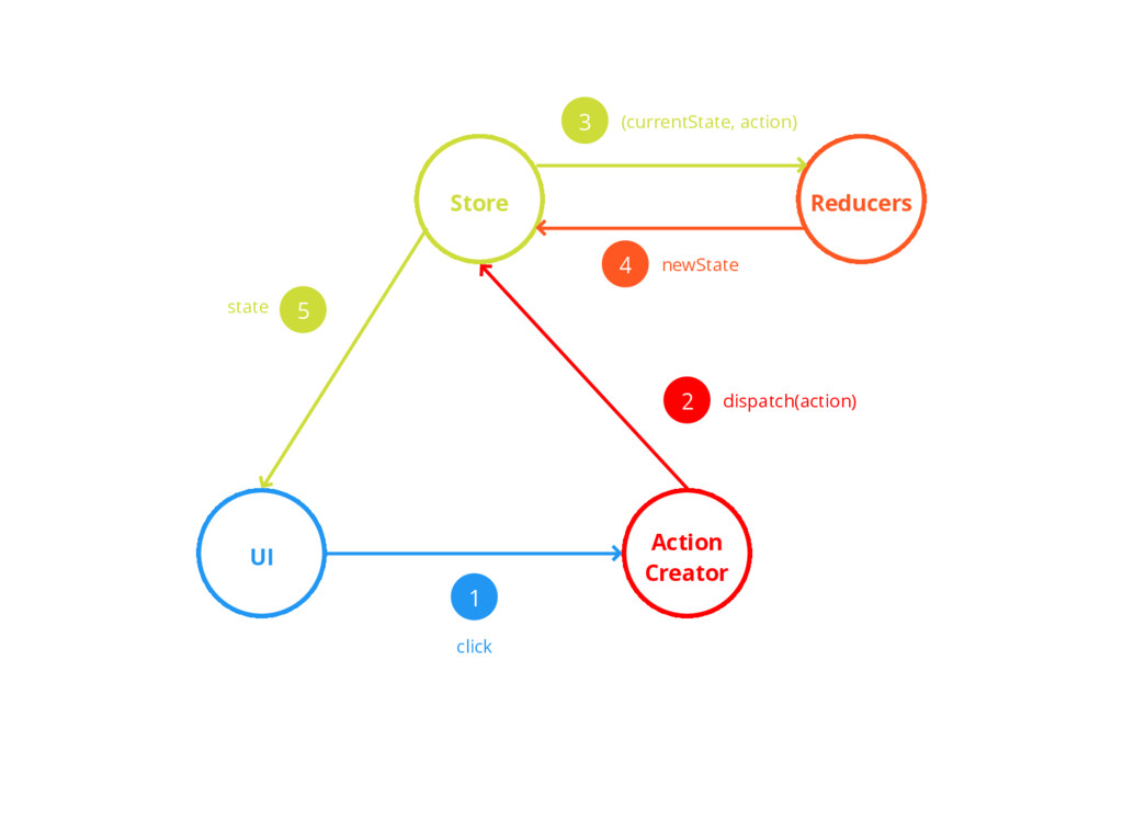 UI Action Creator Store Reducers 1 click 2 disp...
