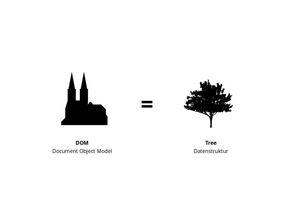 = DOM Document Object Model Tree Datenstruktur