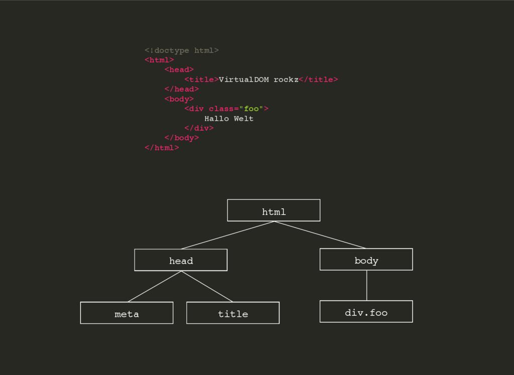 <!doctype html> <html> <head> <title>VirtualDOM...