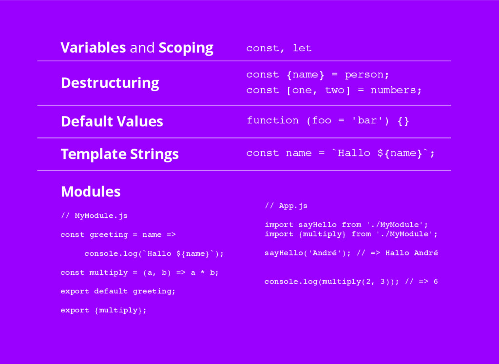 Variables and Scoping Destructuring Modules Def...