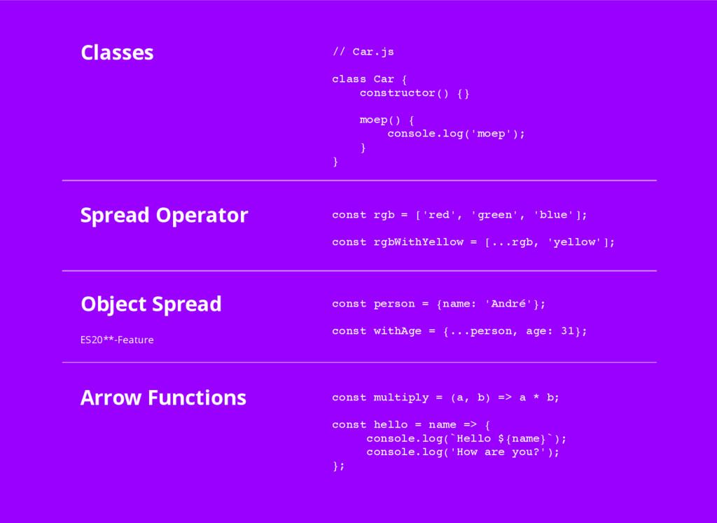 Classes Arrow Functions Object Spread ES20**-Fe...