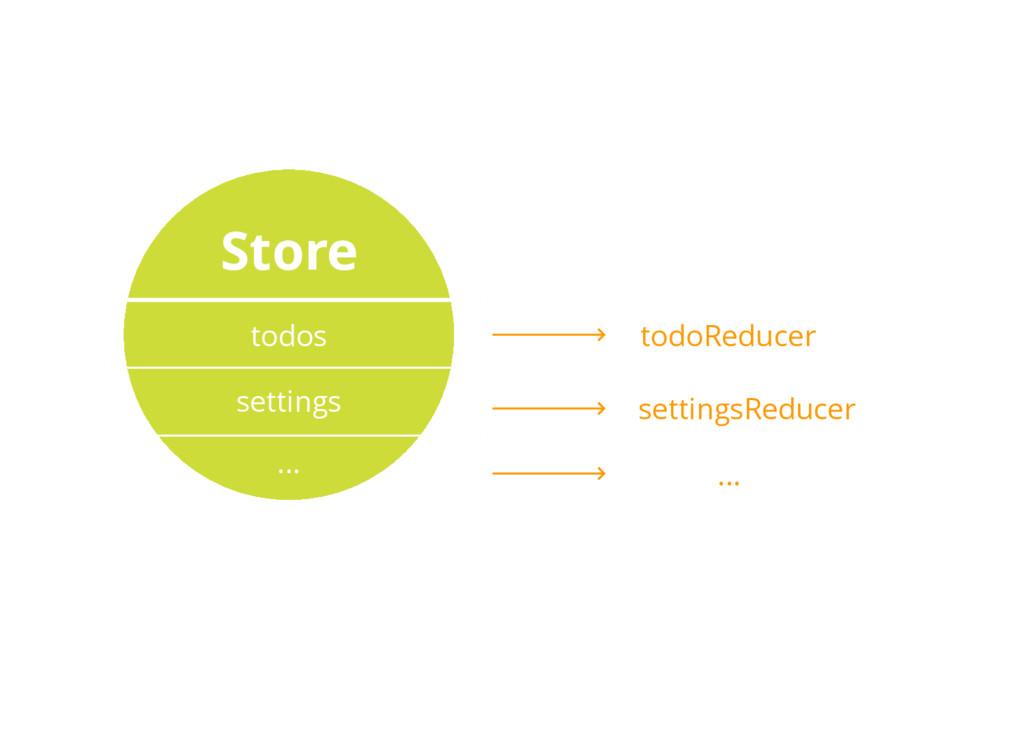 Store todos settings ... todoReducer settingsRe...