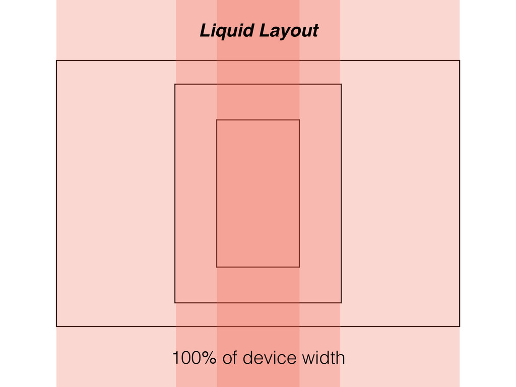 100% of device width Liquid Layout