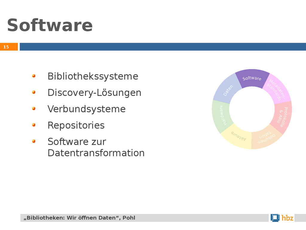 Software 15 Bibliothekssysteme Discovery-Lösung...