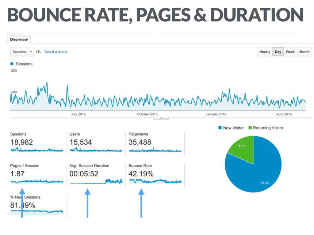 BOUNCE RATE, PAGES & DURATION