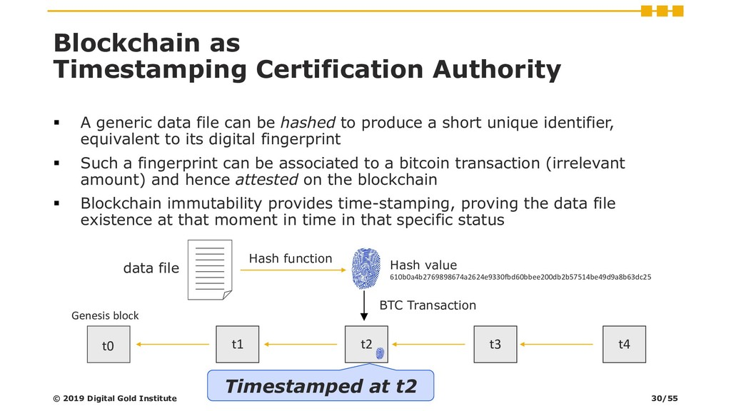 Blockchain as Timestamping Certification Author...