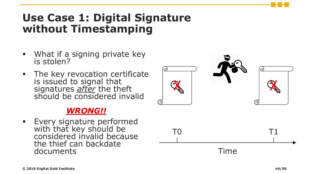 Use Case 1: Digital Signature without Timestamp...