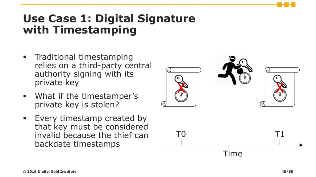 Use Case 1: Digital Signature with Timestamping...