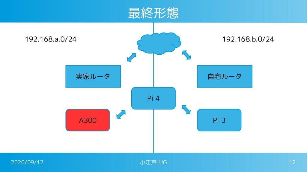 2020/09/12 小江戸LUG 12 最終形態 実家ルータ 自宅ルータ Pi 3 192....