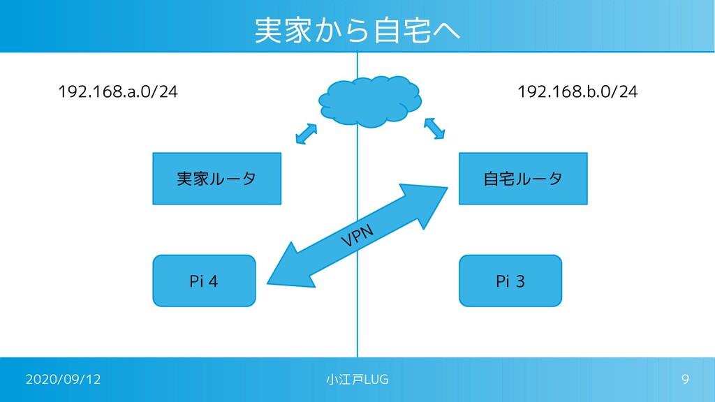 2020/09/12 小江戸LUG 9 実家から自宅へ 実家ルータ 自宅ルータ Pi 4 Pi...