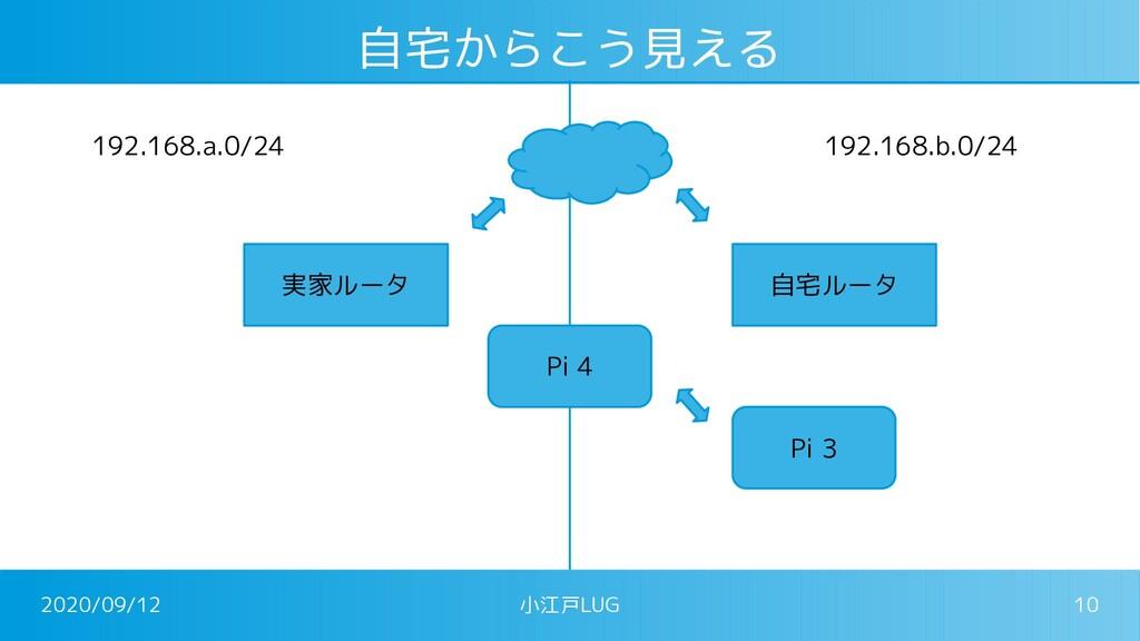 2020/09/12 小江戸LUG 10 自宅からこう見える 実家ルータ 自宅ルータ Pi 3...