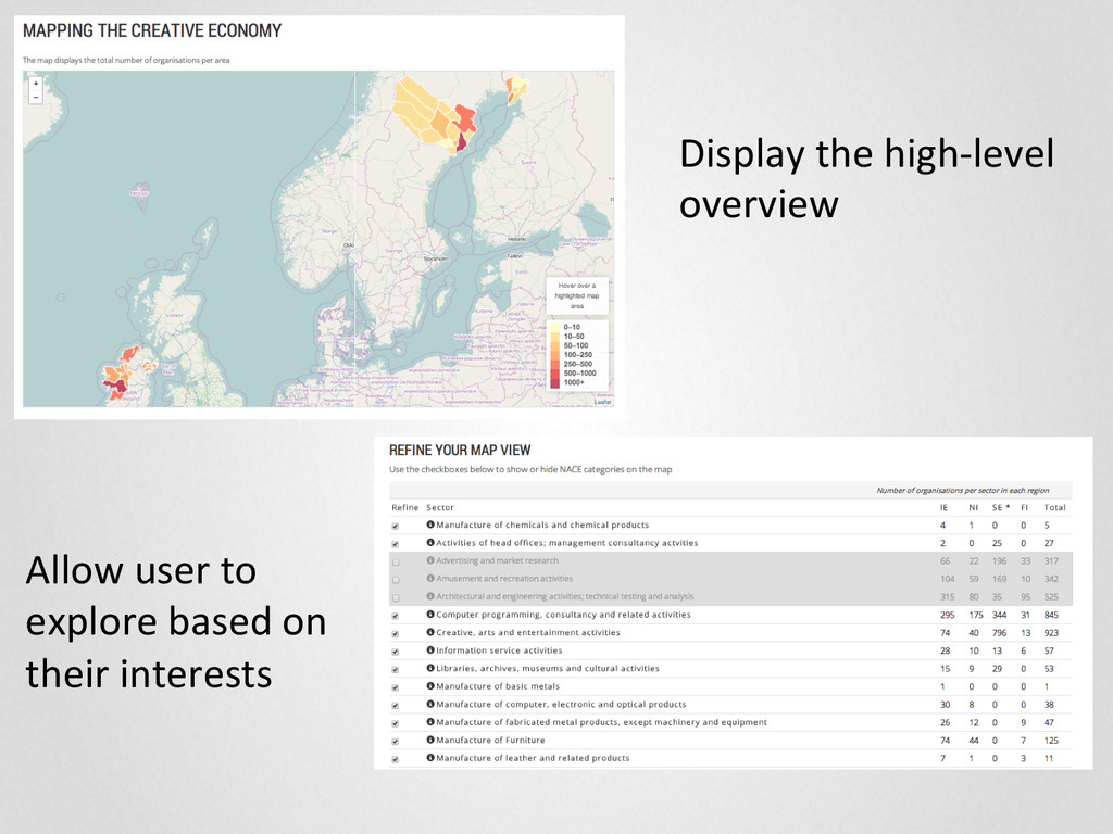 Display the high-‐level  overview ...