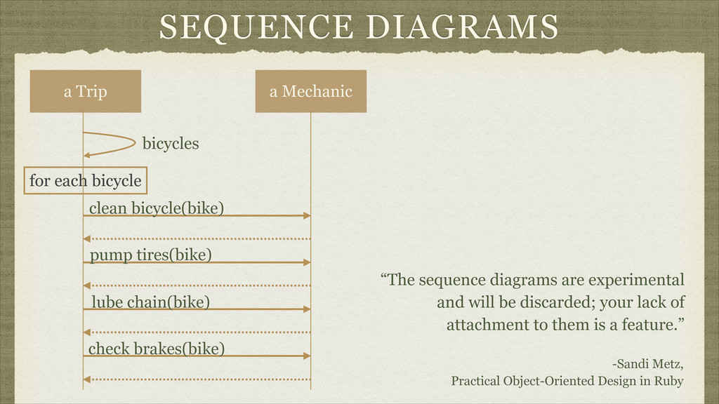 "SEQUENCE DIAGRAMS ""The sequence diagrams are ex..."