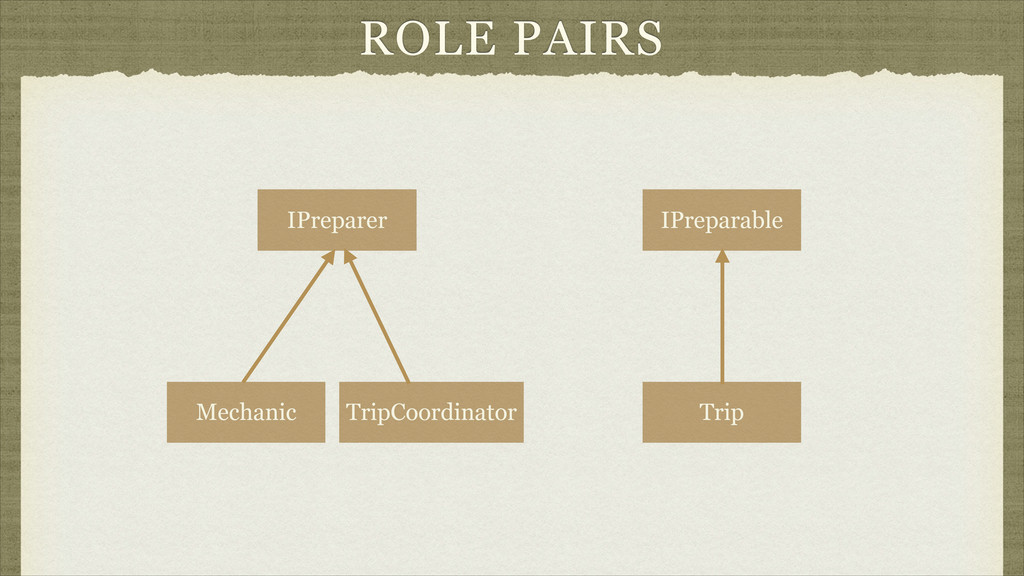 ROLE PAIRS IPreparer IPreparable Trip Mechanic ...