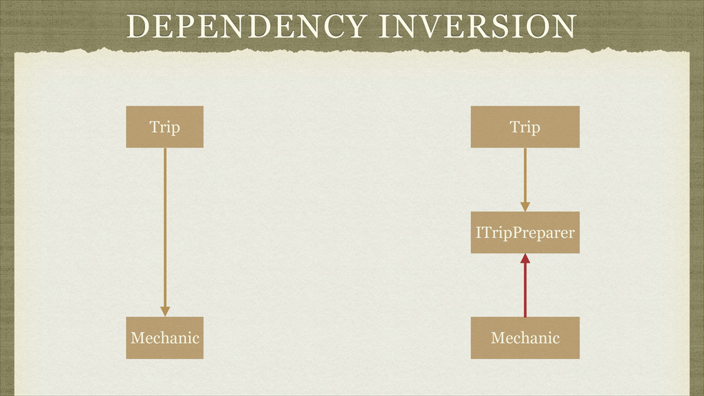 DEPENDENCY INVERSION Trip Mechanic Trip Mechani...