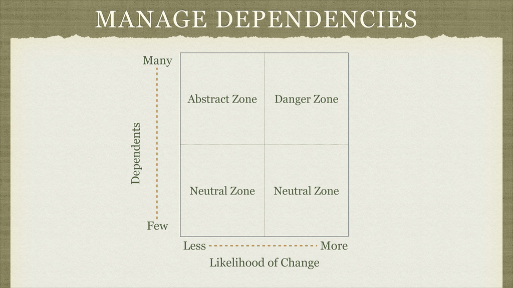 MANAGE DEPENDENCIES Abstract Zone Danger Zone N...