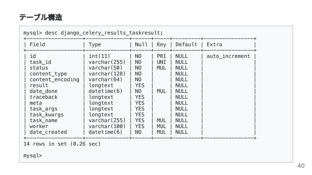 テーブル構造 mysql> desc django_celery_results_taskre...