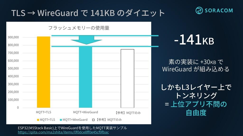 TLS → WireGuard で 141KB のダイエット 0 100,000 200,00...
