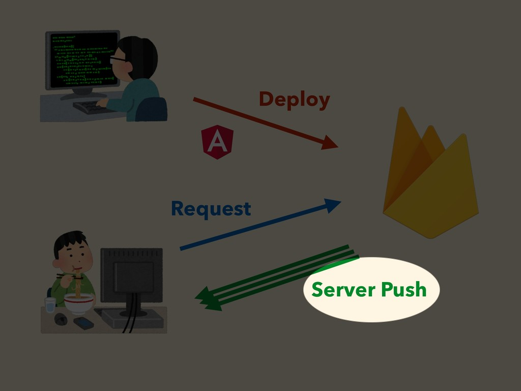 Deploy Request Server Push