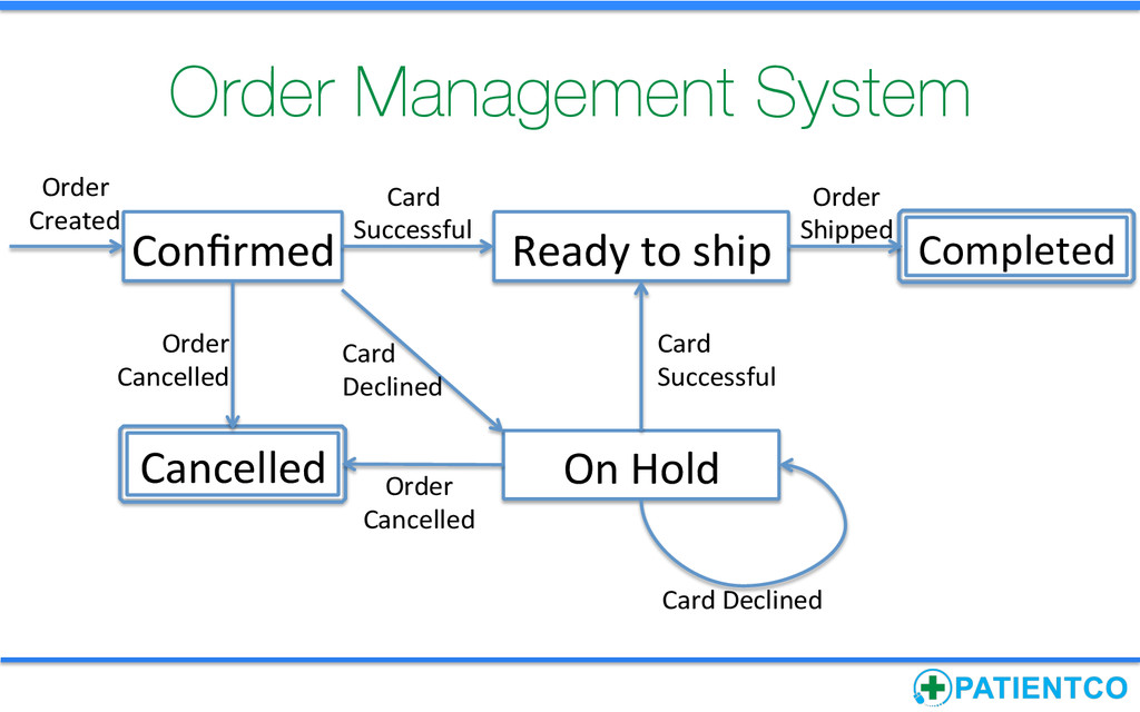 Order Management System