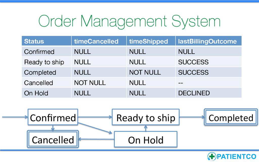 Order Management System Status timeCancelled...