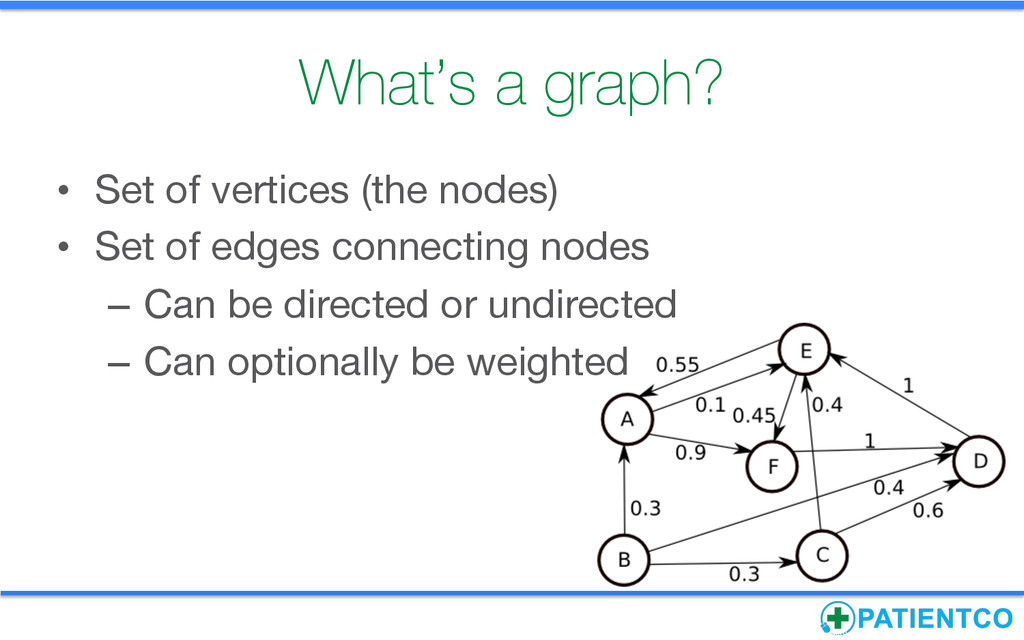 What's a graph?