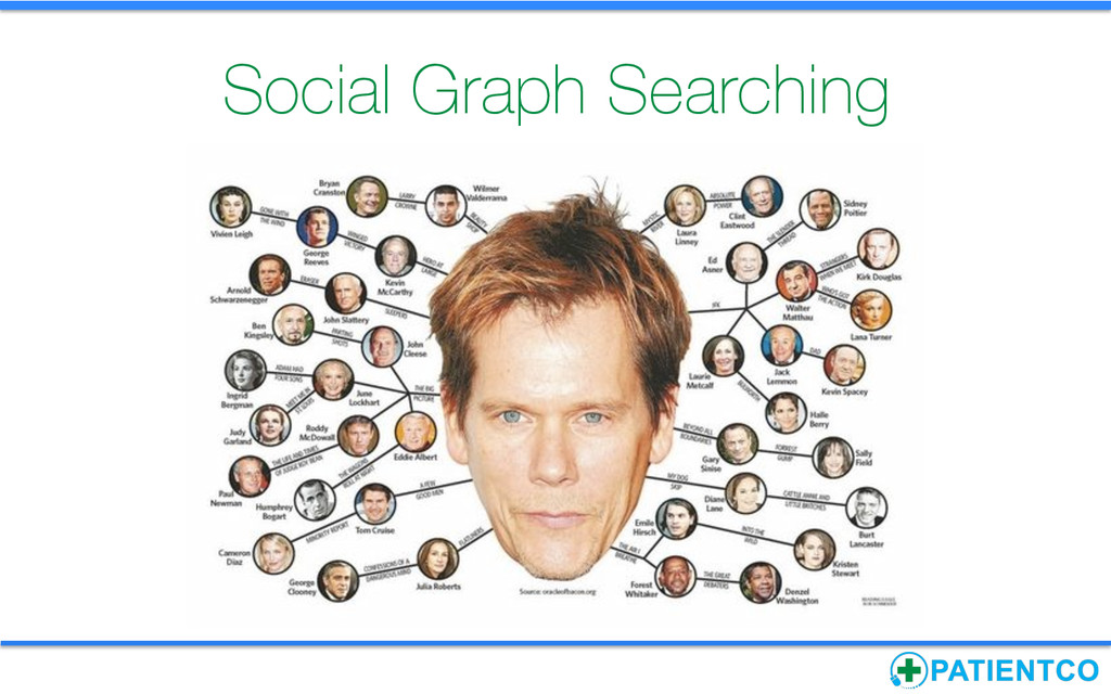 Social Graph Searching