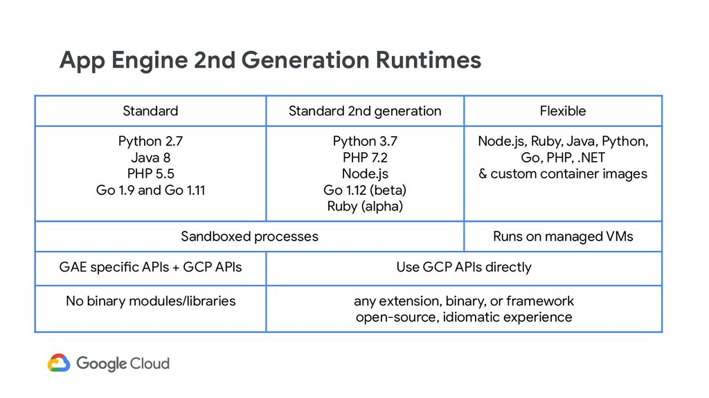 App Engine 2nd Generation Runtimes Standard Sta...