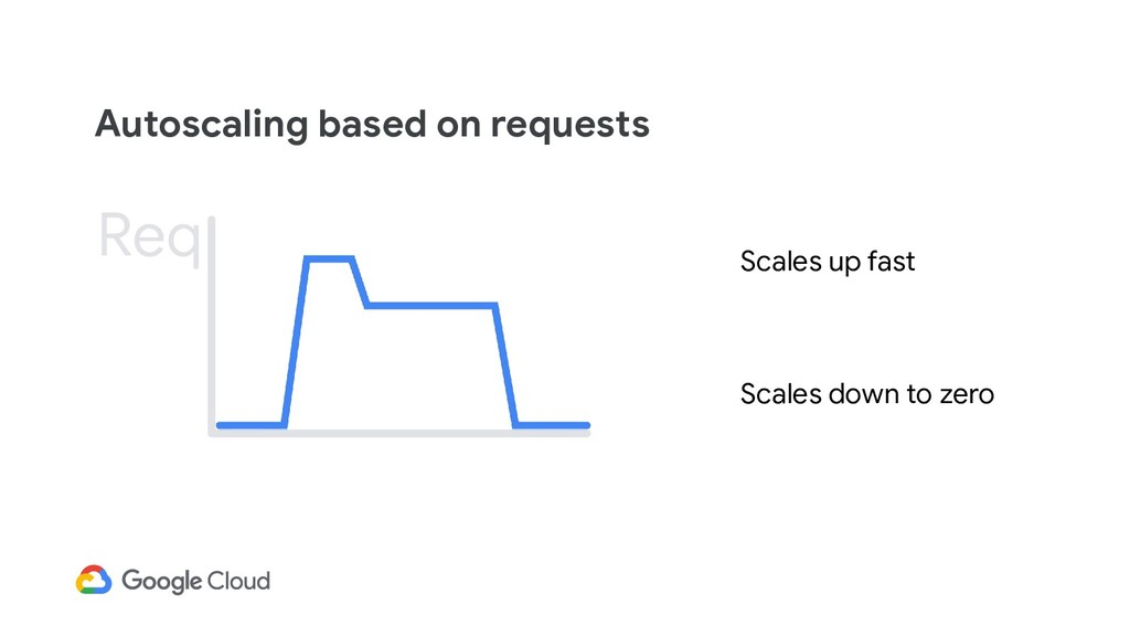 Autoscaling based on requests Scales up fast Sc...