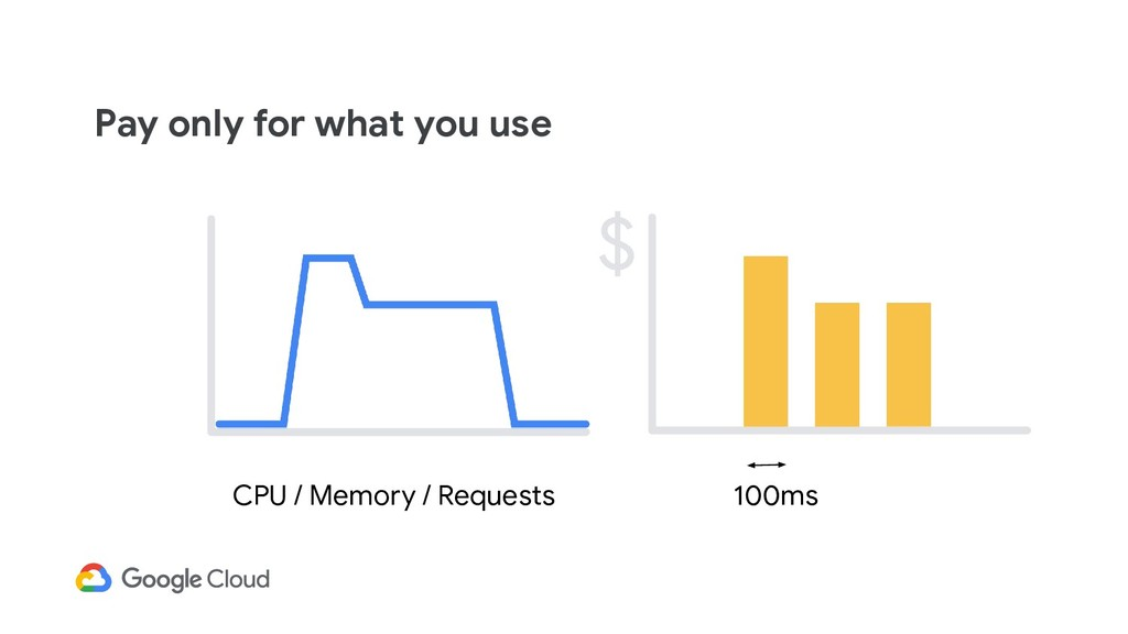 Pay only for what you use 100ms CPU / Memory / ...