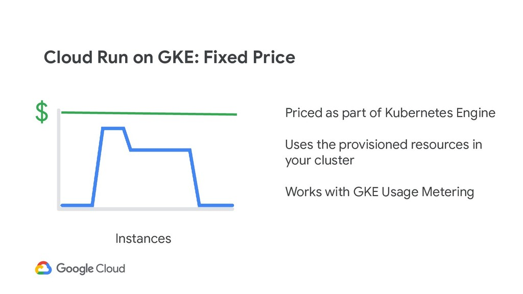Cloud Run on GKE: Fixed Price Priced as part of...